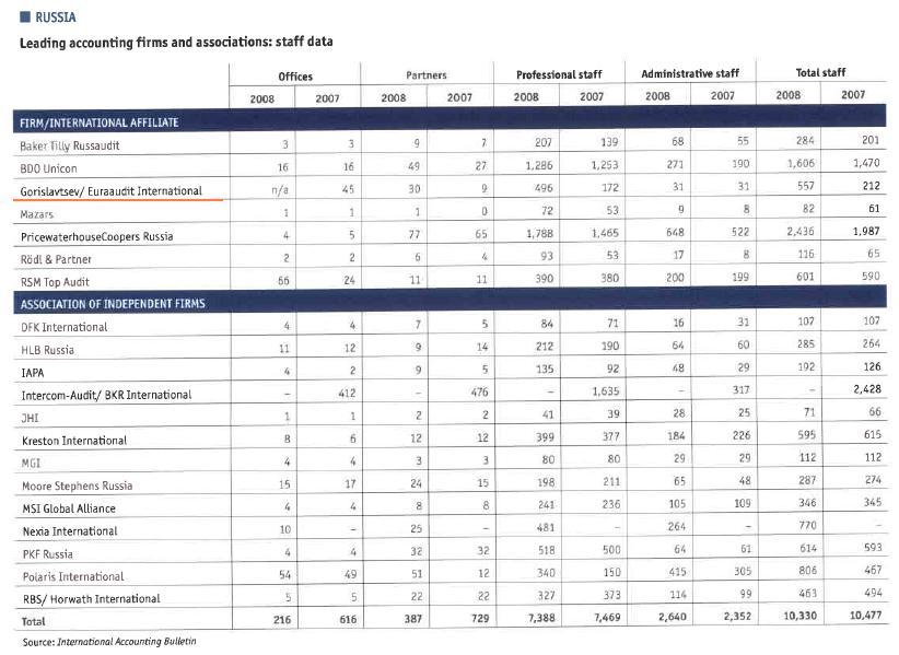 Гориславцев и Ко. International Accounting Bulletin - 2008