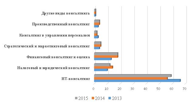 Структура выручки консалтинговых компаний по направлениям деятельности в 2013—2015 гг.